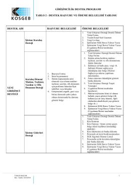 TABLO-2 Girişimcilik Destek Programı Destek Başvuru ve