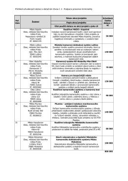 Přehled schválených dotací v dotačním titulu č. 1