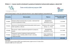 Příloha č. 1 - Seznam schválených návrhů SHV