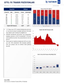 CFTC FX Trader Raporu24.05.2016