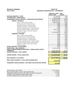 Vrednovanje imovine na 30.4.2016