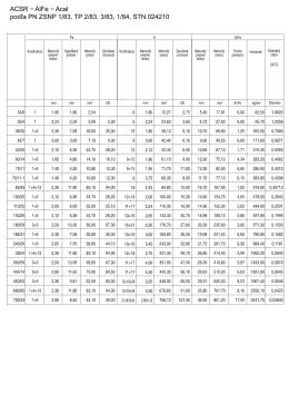 Acal podľa PN ZSNP 1/83, TP 2/83, 3/83, 1/84, STN 024210