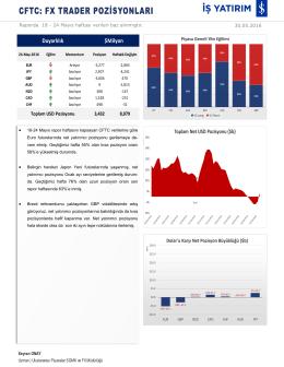 CFTC FX Trader Raporu30.05.2016