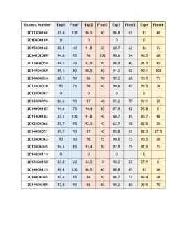 Student Number Exp1 Final1 Exp2 Final2 Exp3 Final3 Exp4 Final4