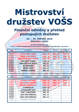 Postupující družstva a finanční odměny za sezónu 2015/2016
