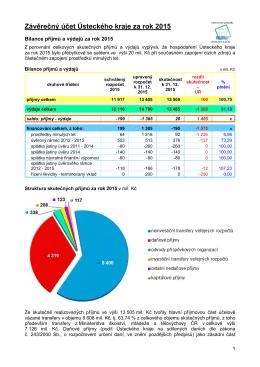 Závěrečný účet Ústeckého kraje za rok 2015