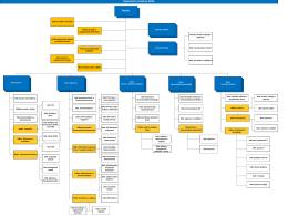 Organizační struktura SÚKL k 1. 1. 2016