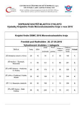 Výsledky - ZŠ Krnov, Smetanův okruh