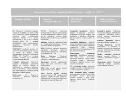 Zameranie zahraničnej a európskej politiky Slovenskej republiky na