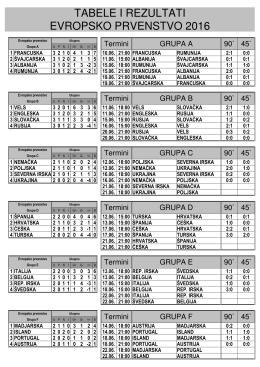 euro 2016 statistika
