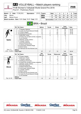 Page 1 1 12 Pereira Natalia 4 3 8 15 0.80 1 6 Menezes Thaisa 4 6 3