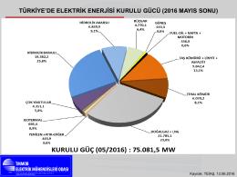 türkiye`de elektrik enerjisi kurulu gücü