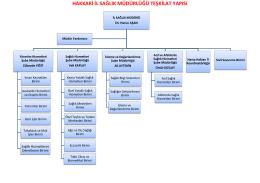 teşkilat yapısı - Hakkari İl Sağlık Müdürlüğü