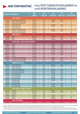 program kodu program adı burs oranları 2015