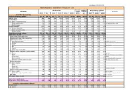 Rozpočtový výhled měst Milevska na roky 2017-2019