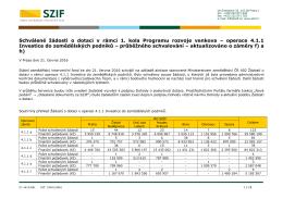 operace 4.1.1 Investice do - Státní zemědělský intervenční fond