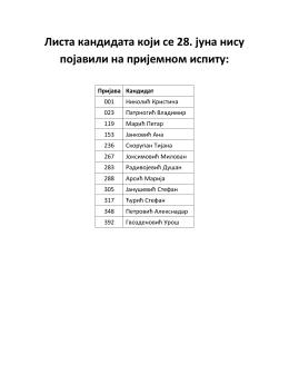 Листа кандидата који се 28. јуна нису појавили на пријемном