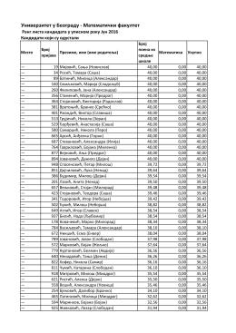 Кандидати који су одустали - Упис на Математички факултет
