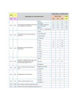 2015-2016 SP Performans göstergeleri