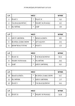Wyniki spotkań PIAST CUP 2016
