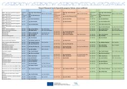 Členové Plánovacích komisí Operačního programu
