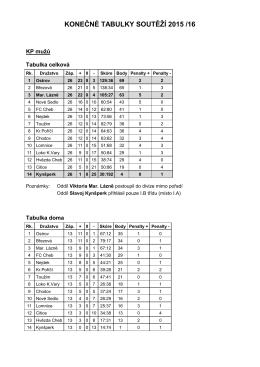Návrh losovacích čísel pro soutěžní ročník 2003/2004
