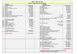 Návrh rozpočtu na rok 2016 Obec Rychnovek