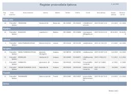 Registar proizvođača lijekova