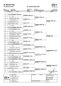 II. Bursa Cup