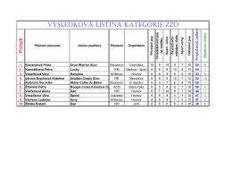 Novohradecký závod 2016 - výsledky v jednotlivých kategoriích
