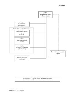 Schéma č.1 Organizační struktura TÚPO