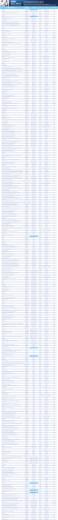 Lista gabinetów dentystycznych