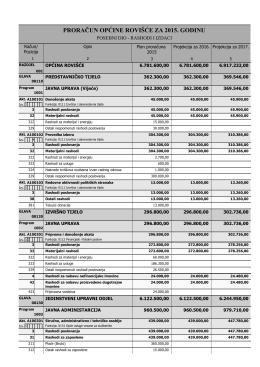 Proračun – 2015 – Posebni dio