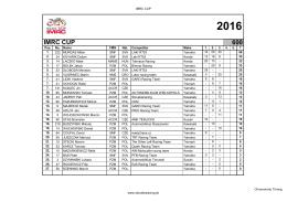 IMRC 2016 - Slovakiaracing