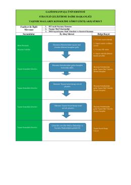 Faaliyet ile İlgili Mevzuat Sorumlular İş Akış Süreci Belge/Kayıt Birim