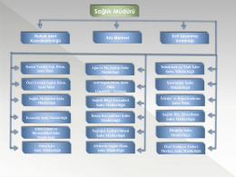 Teşkilat Şeması - İstanbul Sağlık Müdürlüğü