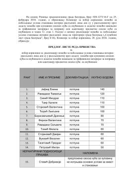 Предлог листе - Grad Beograd
