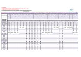 Tabela 135 - ŚDM 2016