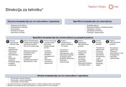 Prikaz kompetencija po grupama poslova