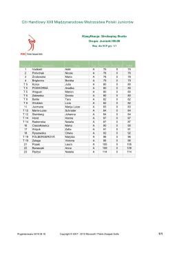Citi Handlowy XXII Międzynarodowe Mistrzostwa Polski Juniorów