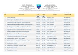 1. Gimnazija Mostar 315-216 326-786 Španjolski trg 1 88000 Mostar