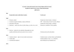 Statky zapsané do Seznamu nemateriálních statků tradiční lidové