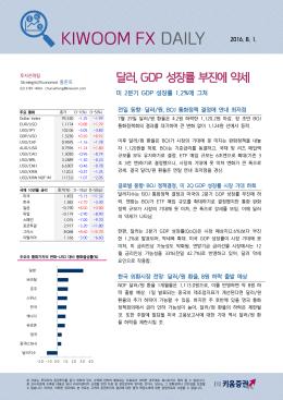 달러, GDP 성장률 부진에 약세