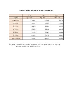 2015년도 한국지역난방공사 열(판매) 간접배출계수