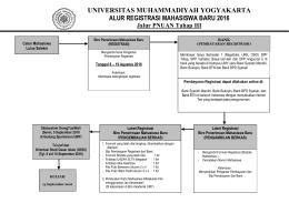 Alur Registrasi - Universitas Muhammadiyah Yogyakarta