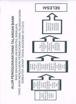 Alur Penggunaan Dana Talangan Bank