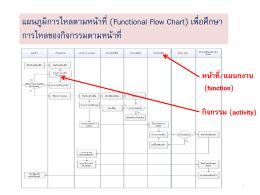 แผนภูมิการไหลตามหน้าที่ (Functional Flow Chart) เพื่อศึกษา ก
