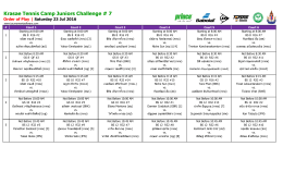 Krasae Tennis Camp Juniors Challenge # 7