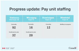 Progress update: Pay unit staffing Mise à jour sur les progrès