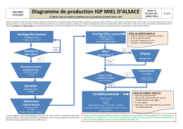 Diagramme de production IGP MIEL D`ALSACE